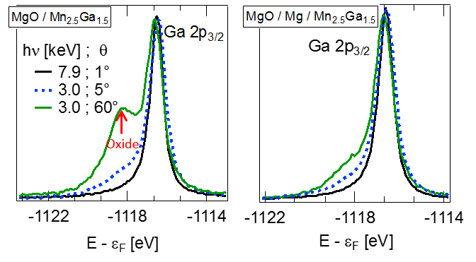 "<div style=""text-align: justify;""><strong>Figure 1:</strong> <em>Evidence of oxides in the MgO/Mn-Ga interface. The oxide is suppressed by a thin layer of Mg.</em></div>"