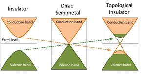 Dirac Semimetal Transport By Massless Fermions Max