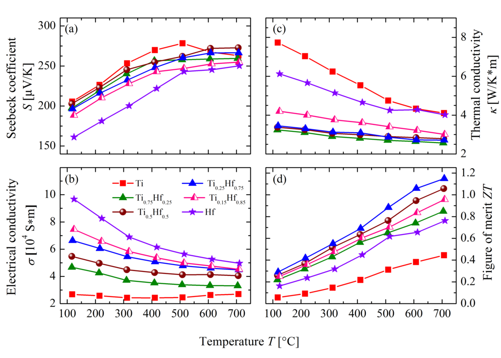 <strong>Figure 3:</strong> <em>Seebeck coefficient S(T) (a), electrical conductivity σ(T) (b), thermal conductivity k(T) (c) and figure of merit zT(T) of Ti<sub>1</sub><sub>−x</sub>Hf<sub>x</sub>CoSb<sub>0.85</sub>Sn<sub>0.15</sub></em>