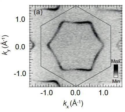 <p>Fig. 2:  Raw ARPES data showing the single faceted Fermi surface of PtCoO<sub>2</sub></p>