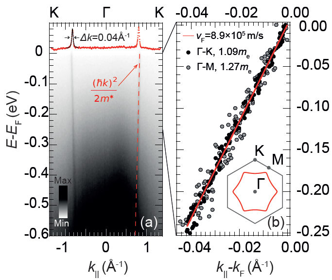 "<p style=""text-align: justify;"">Fig. 3:  a)  The resolution-limited quasiparticle dispersion of PtCoO<sub>2</sub> extending at least 500 meV below the Fermi level; b) Expanded data along two cuts in the Brillouin zone showing the extremely large Fermi velocity, which is consistent with independent quantum oscillation measurements.</p>"