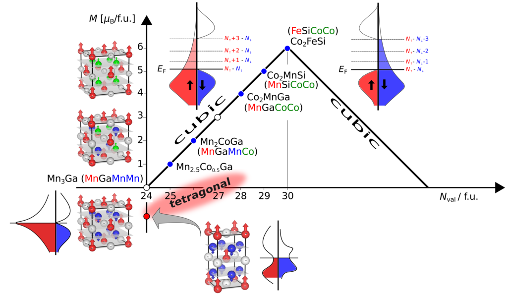 FIG.2.<strong> Magnetic ordering in Heusler compounds.</strong>