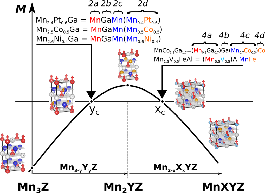 FIG.3. <strong>Magnetization trend in Mn-rich Heusler compounds.</strong>