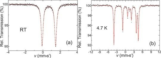 <p><strong>Figure 1</strong> (from Ref. [1]): Mössbauer spectra of BaFe<sub>2</sub>S<sub>2</sub>O (a) at room temperature in the paramagnetic phase and (b) at 4.7 K in the magnetically ordered phase. Solid lines correspond to calculated spectra, where for the analysis of (b) the full hyperfine Hamiltonian was used.</p>