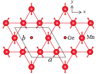 As materials with zero net magnetic moment, antiferromagnets have been generally believed not to display any anomalous Hall effect. Nevertheless, scientist from the MPI for Chemical Physics of Solids, Dresden and MPI of Microstructure Physics, Halle have experimentally demonstrated that the antiferromagnetic compound Mn3Ge displays a very large anomalous Hall effect.