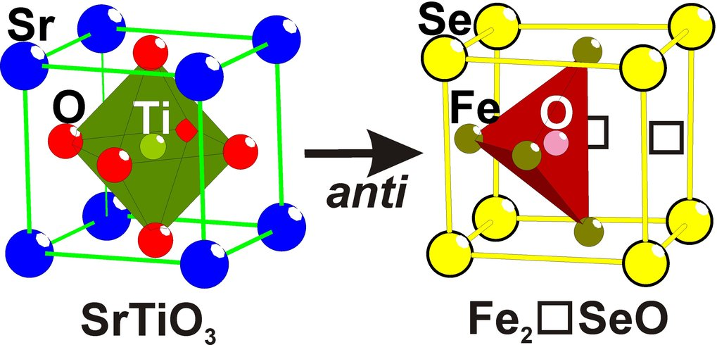 "In crystalline materials, the ordering of two or more different anions is far from understood. The main reason is probably that Nature cannot ""perform"" this chemistry easily. The observed Se-O ordering in Fe2SeO inspires for further explorative investigations and opens up a new field in inorganic chemistry."