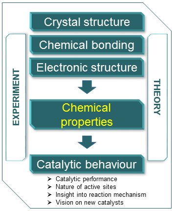 <p>So far, a knowledge based approach to improve heterogeneous catalysts and understand the processes taking place thereon is only possible in the rarest cases. The reason for this is the use of very complex systems, which are hard to characterise and consist of many potentially active components.</p>