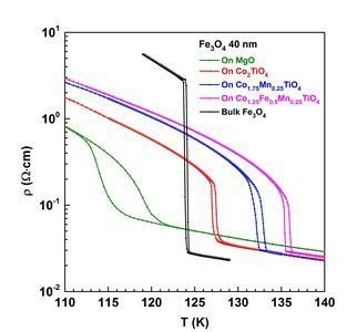 Fe3O4 (magnetite) is one of the most elusive quantum materials as well as one of the most studied transition metal oxide for thin film applications. Yet, despite the tremendous amount of work devoted to preparing magnetite thin films, the enigmatic Verwey transition is in thin films extremely broad and occurs at substantially lower temperatures than that in bulk crystals. Recently, scientists at MPI CPfS have succeeded in growing magnetite thin films which not only have the Verwey transition as sharp as in the bulk, but also show transition temperatures that are substantially higher than the bulk.