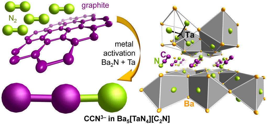 <p>Metal activation of graphite and nitrogen leads to the unprecedented acetonitriletriide anion CCN<sup>3–</sup> stabilized in the nitridometalate Ba<sub>5</sub>[TaN<sub>4</sub>][C<sub>2</sub>N].</p>