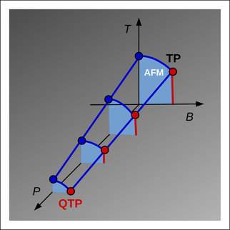 The concept of 'quantum critical point', the zero temperature point of a line of 2nd order phase transitions, is rather modern: It is nowadays strongly investigated mainly in connection with unconventional superconductivity. Recent experimental and theoretical works have shown that some metals show competing ferro- and antiferromagnetic order at very low temperature. This allows for the possibility of multiple critical points and thus, at T=0, for quantum tricritical points.