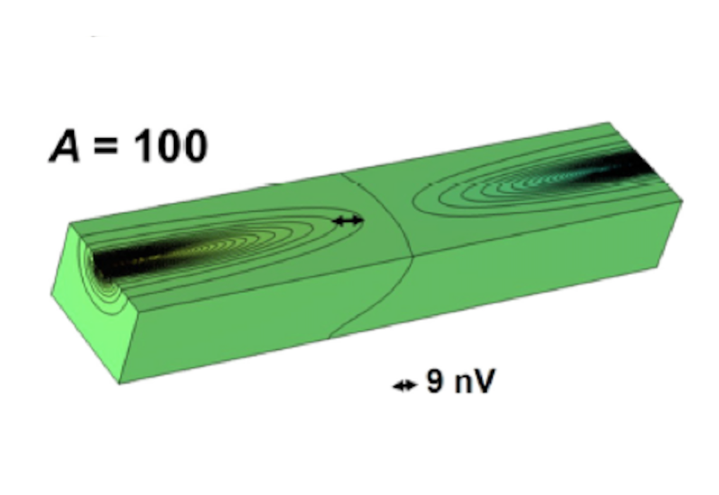 Measurements of the longitudinal magnetoresistance are highly non-trivial, when the anisotropy of the conductivity changes with magnetic field. We investigate this classical effect in the proposed Weyl semimetals and were able to show that the field concentrates the current to a narrow path through the sample in commonly used experimental conditions. We try to overcome this problem in order to determine the intrinsic longitudinal magnetoresistance in Weyl semimetals and hence detect the chiral anomaly.