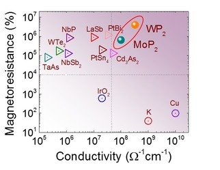 Ultraclean metals show high conductivity with a high number of charge carriers, whereas semiconductors and semimetals with low charge carriers normally show a low conductivity. This scenario in semimetals can be changed if one can protect the carriers from scattering.