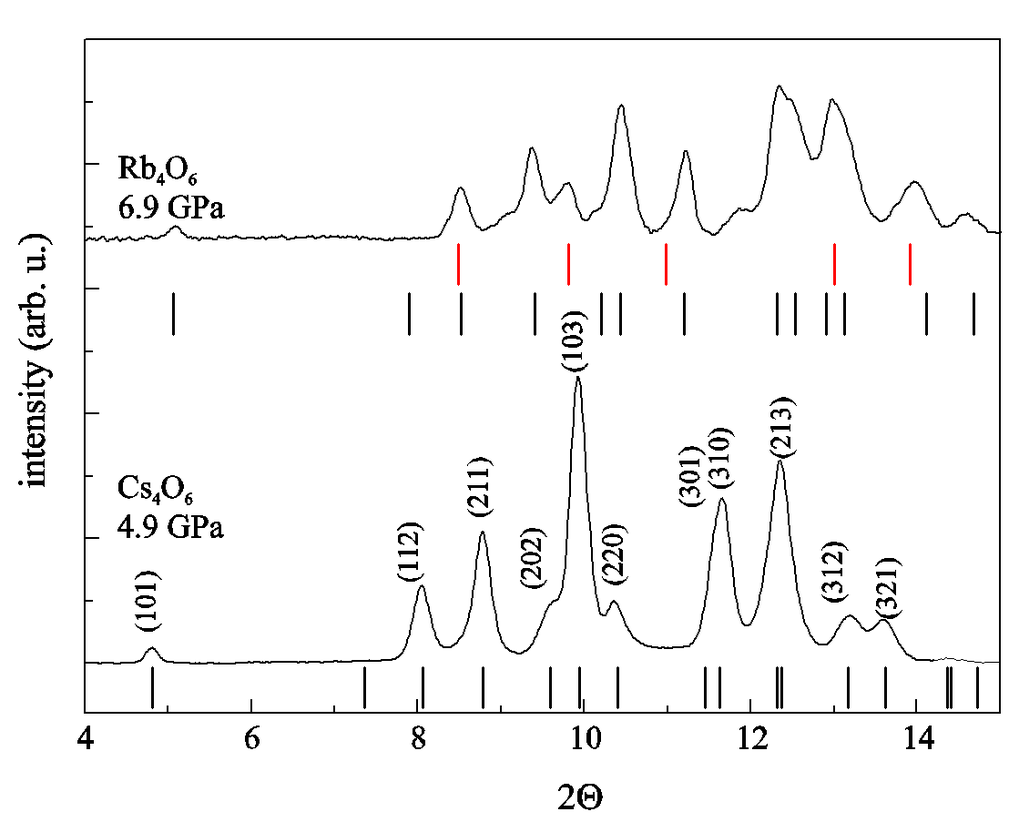 Figure 4: Synchrotron powder diffraction patterns of Cs4O6 and Rb4O6 at the given pressures, which indicate complete (Cs4O6) or partial (Rb4O6) transformation to the tetragonal modification