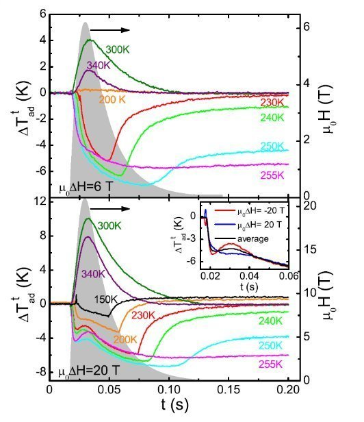 "<p style=""text-align: justify;""><strong>Figure 3:</strong> <em>Time dependences of the adiabatic temperature change at in Ni<sub>50</sub>Mn<sub>35</sub>In<sub>15</sub> Heusler alloy at 6 T (top) and 20 T (bottom), measured in pulsed magnetic fields.</em></p>"