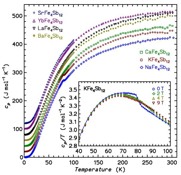 "<div style=""text-align: justify;""><strong>Figure 2:</strong> <em>Specific heat capacity of a series of isostructural compounds with filled skutterudite structure</em></div>"