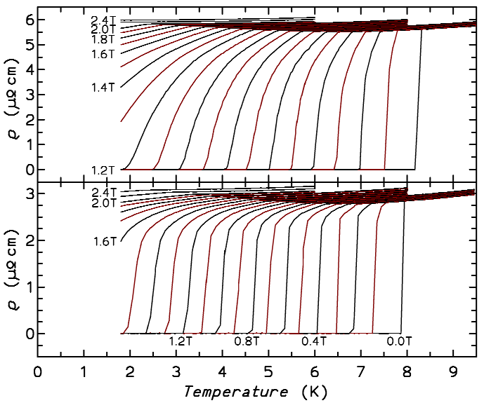 "<div style=""text-align: justify;""><strong>Figure 5:</strong> <em>Electrical resistivity in various magnetic fields for two superconducting compounds with filled skutterudite structure</em></div>"