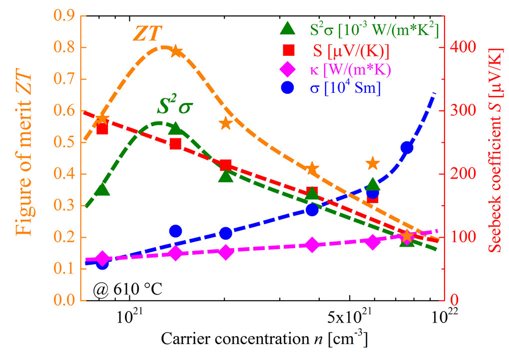 Figure 2: Thermoelectric properties of the p-type half-Heusler compound Ti0.3Zr0.35Hf0.35CoSb1−xSnx as a function of the carrier concentration n at 610°C [1].