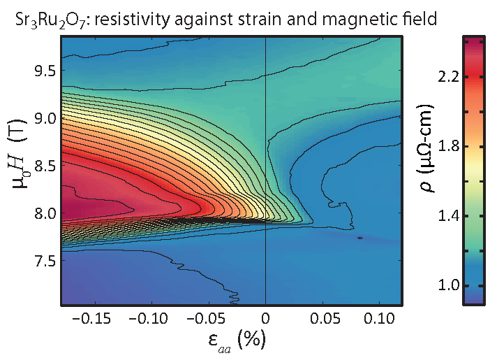 Sr3Ru2O7: resistivity against strain and magnetic field