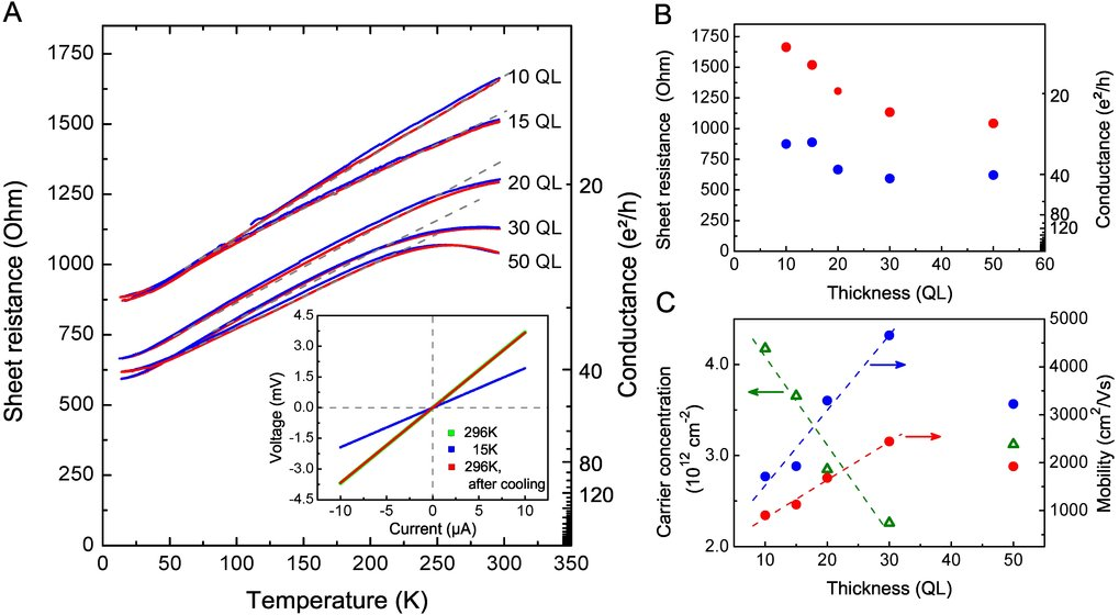FIG. 2: In situ transport properties of the Bi2Te3 thin films. (A) temperature-dependent sheet resistance of the thin films ranging from 10 to 50 QL. Results for cool-down (blue) and warm-up (red) are shown for the different thicknesses. (Inset) Exemplary I–V characteristics of a 10 QL Bi2Te3 thin film. The linear relation demonstrates ohmic contacts within the whole temperature range. (B) Variation of sheet resistance with film thickness at low (blue dots) and room temperature (red dots). (C) Charge carrier concentrations (green triangles) calculated from the ARPES spectra and resulting mobility values for the different film thicknesses at room temperature (red dots) and at 14 K (blue dots). The dashed lines are guides to the eye.