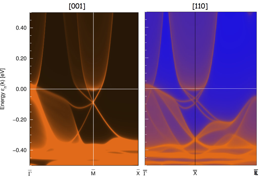 FIG. 6: Surface Bloch spectral density (ABl(k)) of the first 12 SmO layers of a semi-infinite solid with [001] (left) and [110] (right) surfaces.