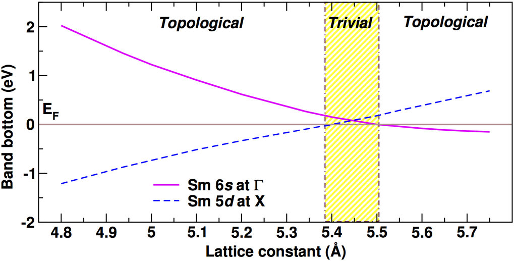 FIG. 7: Phase diagram of SmO as function of the fcc lattice parameter.