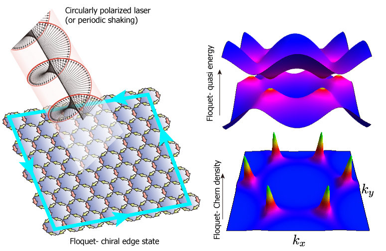 "<div style=""text-align: justify;""><em>Figure 3:</em> (Left)  Honeycomb lattice in circularly polarized laser becomes a Floquet Chern insulator. </div> <p class=""TextA"" style=""text-align: justify;"">(Right) The Floquet quasi-energy in the high frequency limit shows a gap opening at the Dirac points. This leads to the emergence of the Chern density. If the lower Floquet band is fully occupied, the Floquet-Chern number would be one. </p>"