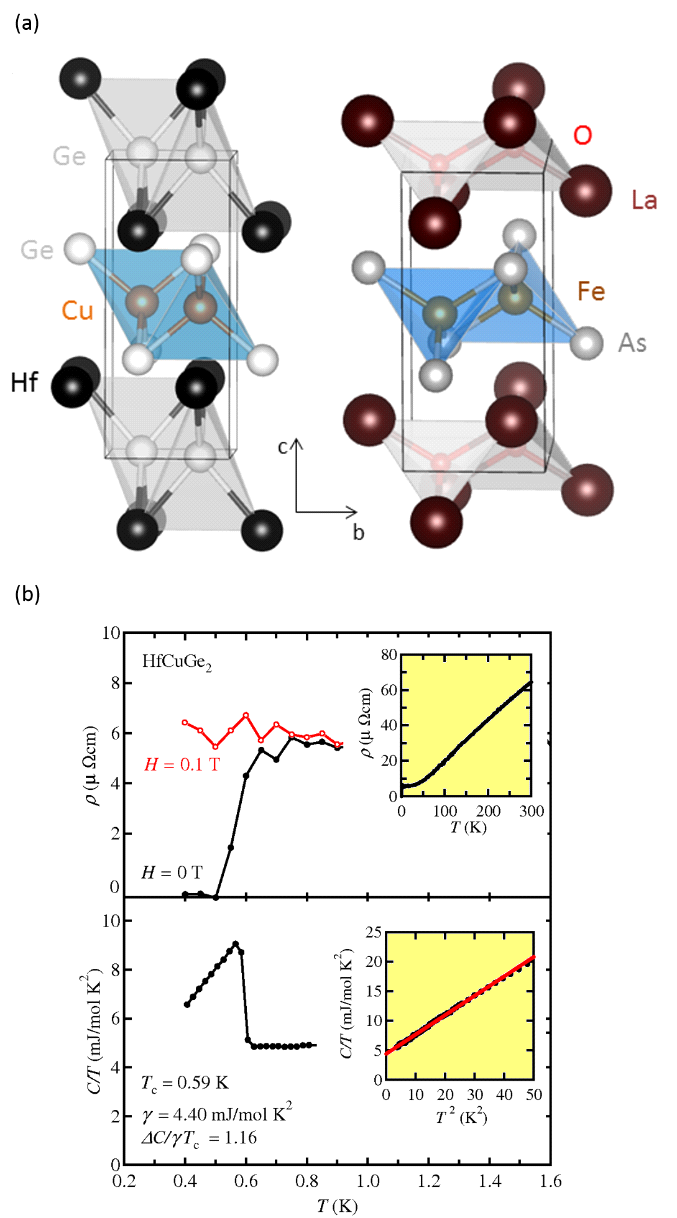 <strong>Fig. 1:</strong> (a) Crystal structure of HfCuGe<sub>2</sub> and its relation to the Fe-based superconductor LaOFeAs. <br />(b) Temperature dependent resistivity and specific heat of HfCuGe<sub>2</sub> proving bulk superconductivity below 0.6 K.