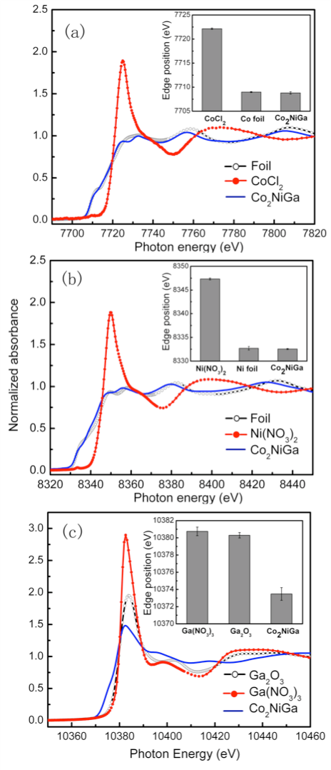 <em>Fig. 3: XANES data for the γ-Co<sub>2</sub>NiGa nanoparticles at the absorption edges of Co (a), Ni (b), and Ga (c).</em>