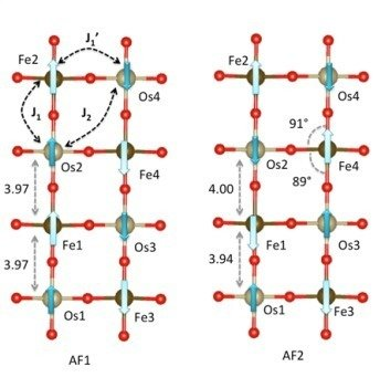 Competing exchange interactions and magneto-structural coupling lead to different spin structures of comparable energy in 3d-5d double perovskites. Detailed experimental and theoretical investigations provide insights into the nature of interactions which drive the formation of unconventional spin structures in Sr2Fe3+Os5+O6 and Sr2Co2+Os6+O6.