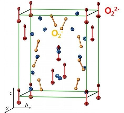 Similar as in 3d transition metal compounds, anionic p-electron systems show an intimate interplay between spin, charge, orbital and lattice degrees of freedom. We have isolated a tetragonal modification of the alkalisesquioxide Rb4O6 which evidences charge ordering of paramagnetic O2- and diamagnetic O22- molecular anions. A structural phase transition between the cubic and tetragonal modification is the origin of anomalies in the magnetic properties of Rb4O6 and Cs4O6.