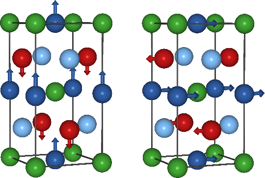 Manganese-based Heusler compounds are studied with the focus on their magnetocrystalline anisotropy and exchange interaction, in order to obtain a general model for this class of compounds. An in-plane to out-of-plane transition of the magnetization direction has been found to strongly depend on the number of valence electrons. The competing interactions may allow for the appearance of non-collinear order as found in Mn2RhSn.
