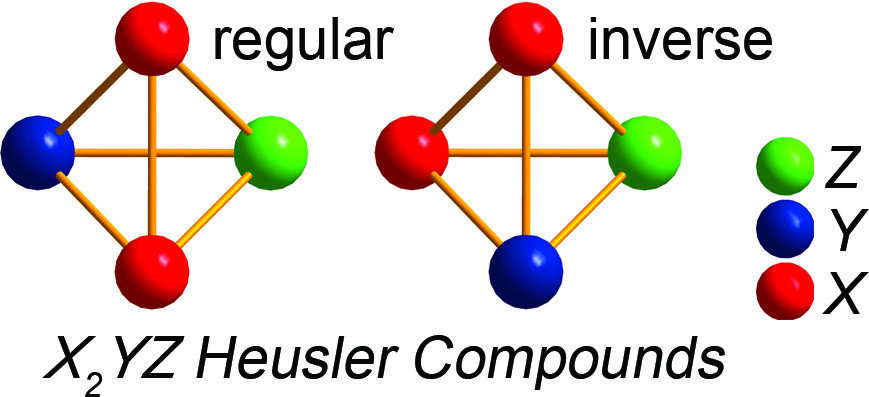 Chemical intuition is a powerful tool for predicting novel materials. We have succeeded to derive the governing factors of phase stability for transition metal based Heusler compounds. By applying simple rules combined with first-principles calculations it was possible to predict structure, disorder, magnetic and electrical properties of Mn- and Ni-based Heusler compounds.