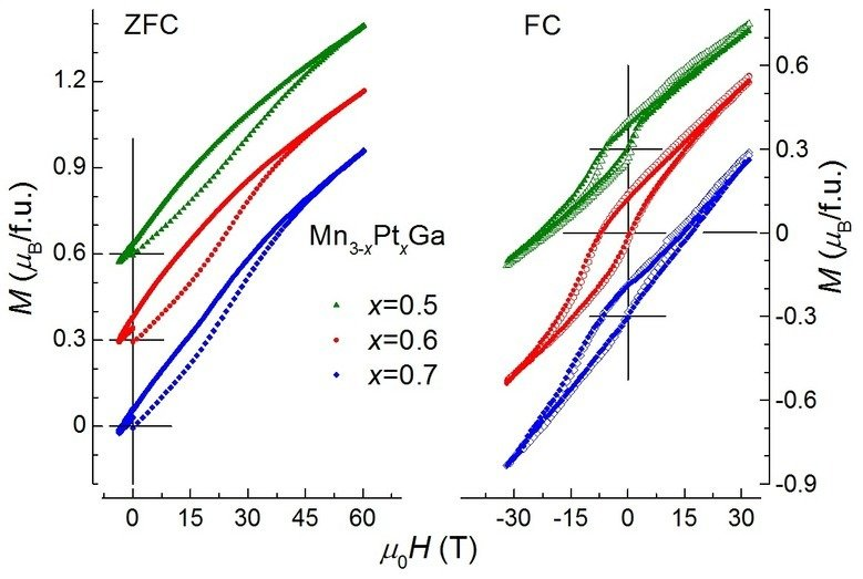 We have designed ferrimagnetic Heusler materials with compensated magnetic sublattice.  A small amount of ferromagnetic inclusions inside the ferrimagnetic background results in an anomalous zero field cooled exchange bias. Then we combine two oppositely magnetized ferrimagnets to design a fully compensated magnetic state that exhibits an extremely large exchange bias and coercivity.