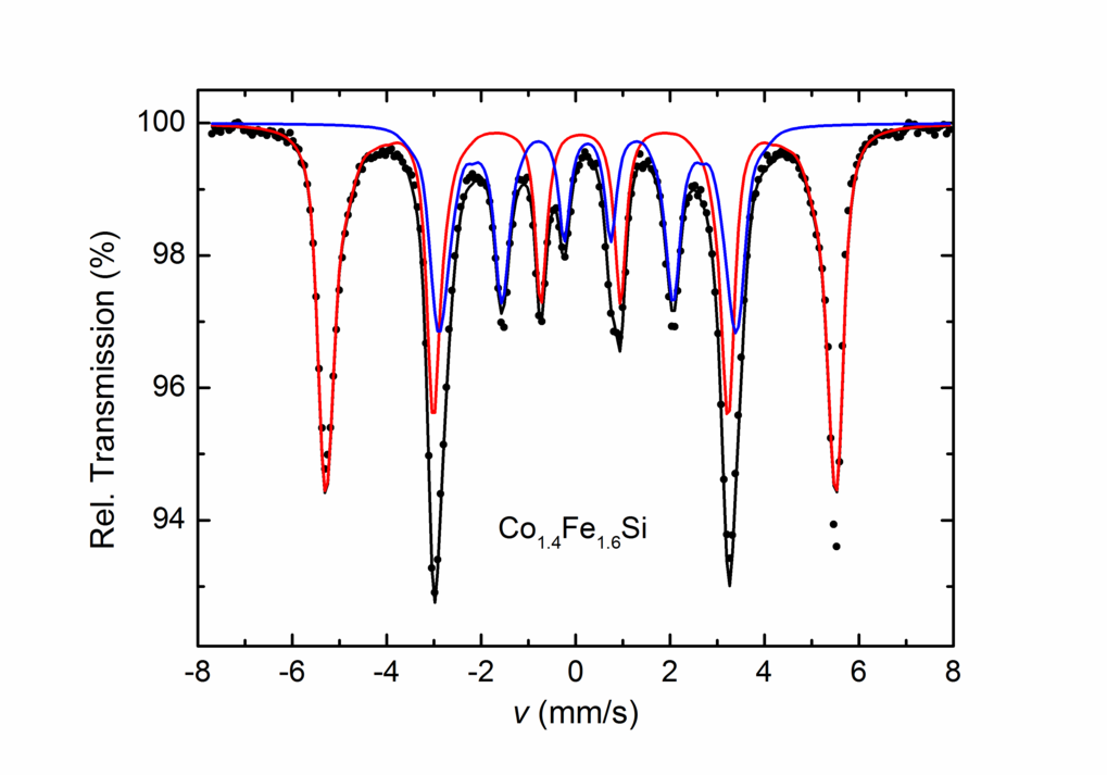 <p><strong>Figure 1:</strong> Mössbauer spectrum of the Heusler phase Co<sub>1.4</sub>Fe<sub>1.6</sub>Si at room temperature. Black, blue, and red solid lines correspond to the calculated total spectrum, and the subspectra, respectively.</p>