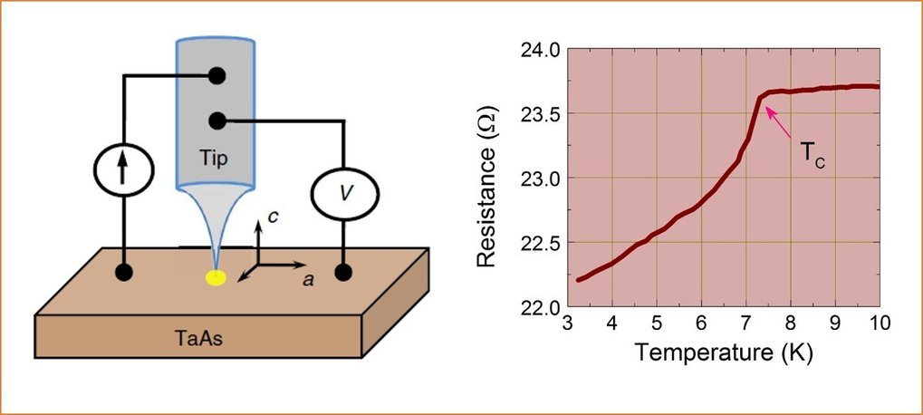 <p>Signature of superconductivity in TaAs Weyl semimetal from point contact measurement.</p>