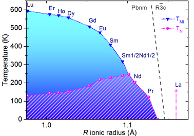 <p><strong>Fig. 3</strong> New tentative phase diagram of the RNiO<sub>3 </sub>system. </p>