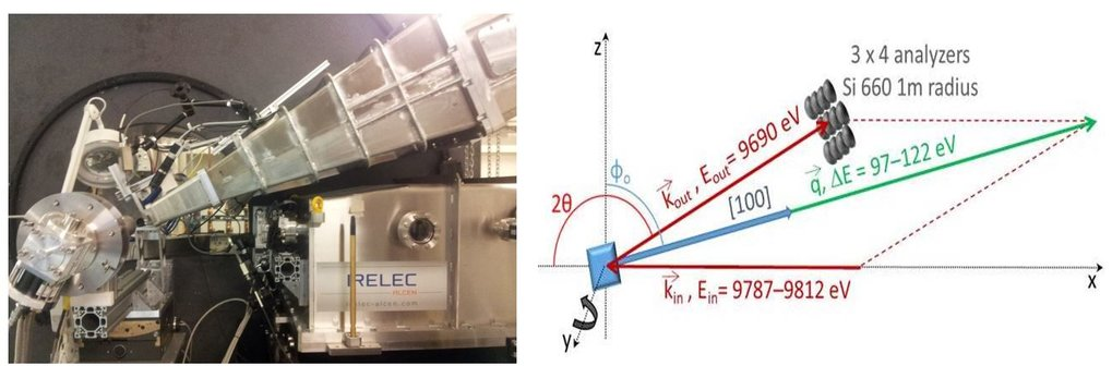 Fig. 2 (left) NIXS end station at P01 beamline at DESY/PETRAIII.  (right) Cartoon of scattering set-up in back scattering geometry; incoming beam (kin, Ein), sample position (blue square), scattered beam (kout, Eout), analyzer array, and corresponding momentum transfer q.
