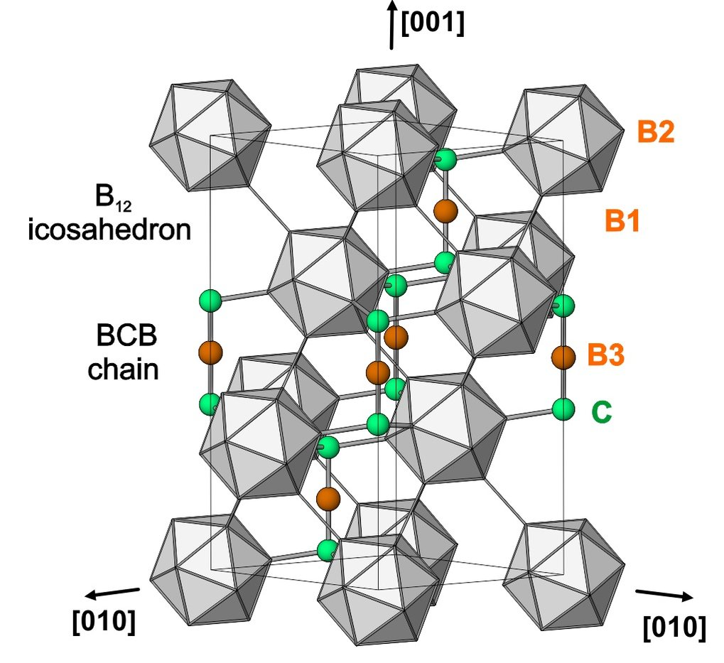 <strong>Figure 2.</strong> The ideal structure of boron carbide comprising icosahedra formed by boron atoms and linear BCB chains being involved in the interconnecting of these icosahedra.