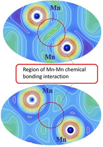 Figure 2. Electron localizability indicator (ELI-D) in MnSiPt: Red circles show the regions of the Mn–Mn interactions. In the non–spin-polarized case (upper part), local maxima indicating Mn–Mn bond formation are visible. The spin-polarized calculations show no local maxima in this region (lower part).