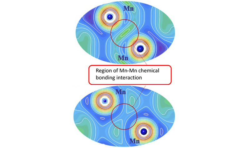 A thorough experimental characterization with a theoretical analysis of the chemical bonding of the intermetallic compound MnSiPt leads to surprising results:  the formation of direct Mn–Mn bonds is suppressed because the energy gain due to bond formation is significantly smaller than the on-site magnetic interactions. Therefore, after formation of the covalent bonds between Pt and Si as well as between Mn and Si, the strong Mn intra-atomic exchange is the key factor for the stability of the crystal structure. In competition against the Mn–Mn bond formation, intra-atomic magnetic interactions determine the topology of the local atomic arrangement in the finally adopted TiNiSi-type crystal structure in MnSiPt.