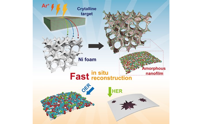 A universal strategy based on electrochemically induced fast reconstruction of amorphous nanofilm precursors is proposed for exploring ultrahigh mass activity and extremely stable bifunctional water splitting catalysts. The facile reconstruction strategy is promising for the development of novel efficient catalysts for other advanced energy conversion and storage devices.