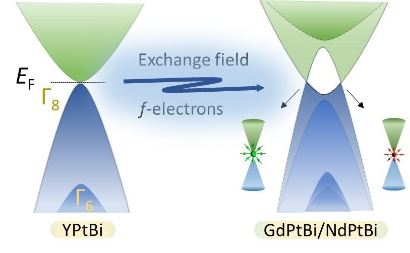 Magneto-transport experiments of GdPtBi show anomalous Hall effect, chiral anomaly effect and non-zero Berry phase which establish the properties of Weyl physics. All these properties are independent of crystallographic directions. This study confirm that magnetism plays a major role in creating Weyl Fermions via exchange splitting of bands in GdPtBi.