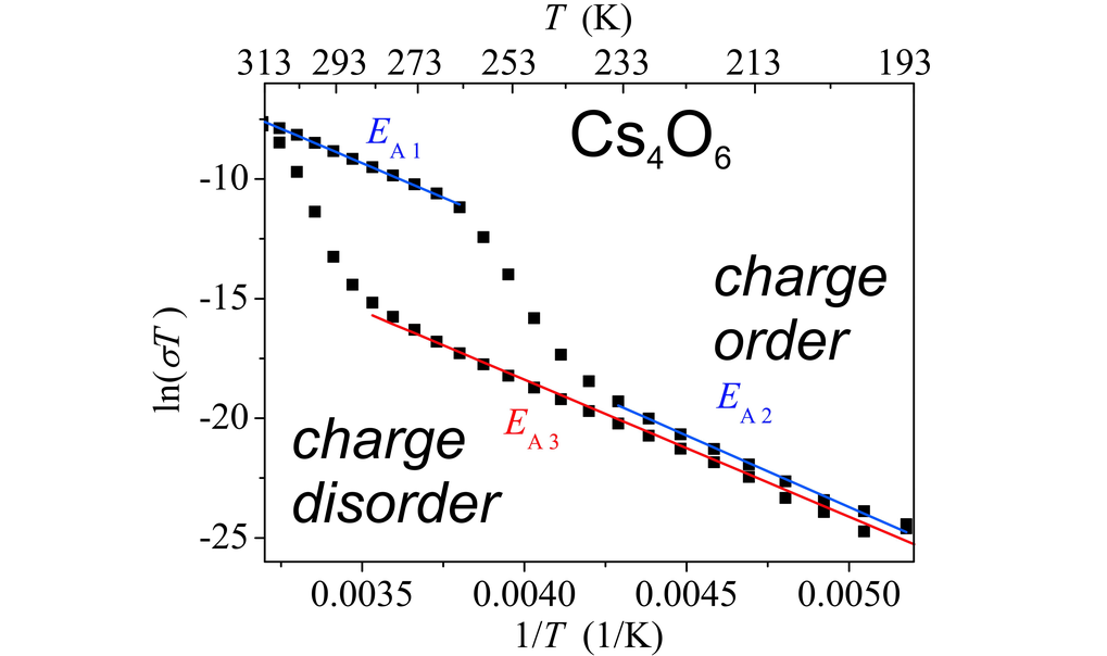 The detailed balance of interactions between spin, charge, orbital and lattice degrees of freedom leads to a large variety of electronic and magnetic ground states in strongly correlated materials. Our studies on the structural and electronic properties of alkalisesqioxides A4O6 with A = Cs, Rb revealed a Verwey-type charge ordering and electron localization transition within the negatively charged oxygen molecule building units. New silver oxoruthenates synthesized by hydrothermal methods were found to feature low-dimensional structural and magnetic properties.