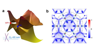 As an edge-cutting topological state, magnetic Weyl semimetals (WSMs) with time-reversal-symmetry breaking are expected to exhibit the fascinating physical behavior of the intrinsic and large anomalous Hall effect (AHE) owing to the nonzero Berry curvature from Weyl nodes, except for the chiral anomaly effect in the bulk and Fermi arc on the surface.Our study establishes magnetic Kagomé-lattice WSM as a key material for fundamental research and device applications connecting topological physics and spintronics.