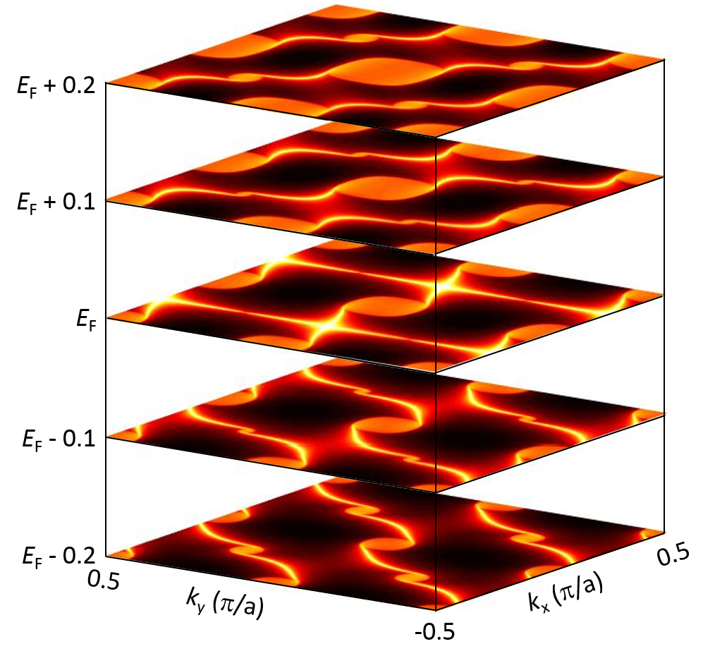Evolution of helical surface Fermi arcs in multi-fold chiral fermions